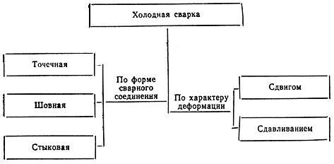 ГОСТ 19521-74 Сварка металлов. Классификация
