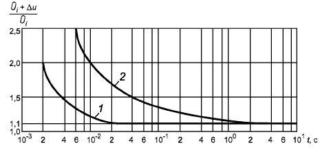 ГОСТ Р 51321.1-2007 (МЭК 60439-1:2004) Устройства комплектные низковольтные распределения и управления. Часть 1. Устройства, испытанные полностью или частично. Общие технические требования и методы испытаний