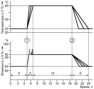 ГОСТ Р 51321.4-2011 (МЭК 60439-4:2004) Устройства комплектные низковольтные распределения и управления. Часть 4. Дополнительные требования к устройствам комплектным для строительных площадок (НКУ СП)